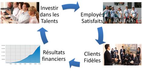 Marque employeur : Le business model gagnant de SAS Institute | Marque employeur et nouveaux enjeux RH | Conditions de travail - SAS Institute | Scoop.it