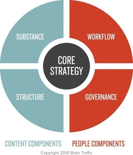 The Epic List of Content Strategy Resources | Irresistible Content | Scoop.it