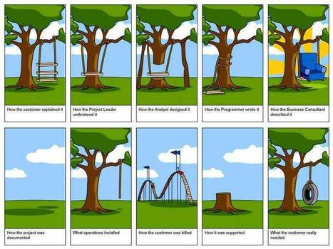 What Everyone Ought to Know About Project Management Process Maturity | About leadership | Scoop.it