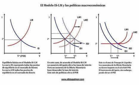 El modelo IS-LM y las políticas macroeconómicas | Política macroeconómica | Scoop.it