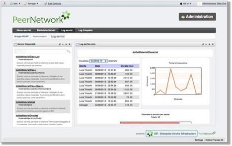 "ESI - Enterprise Service Infrastructure | L'impresa ""mobile"" | Scoop.it"