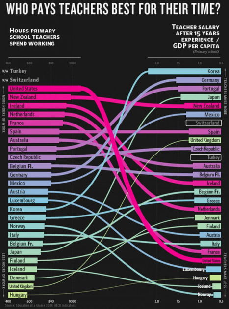 Which countries pay teachers the most for their time? | Educación a Distancia y TIC | Scoop.it