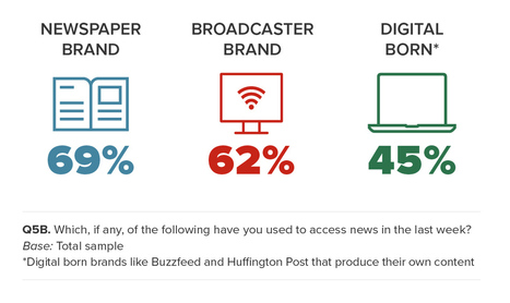 5 Key Findings, 20 Essential Stats: Inside 2016's Digital News Report - MediaShift | Public Relations & Social Media Insight | Scoop.it