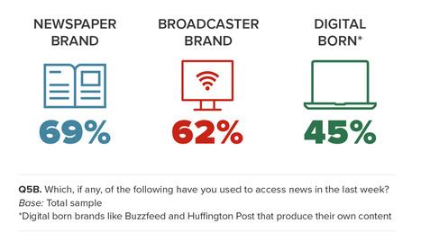 5 Key Findings, 20 Essential Stats: Inside 2016's Digital News Report - MediaShift | Public Relations & Social Media Insight | Scoop.it