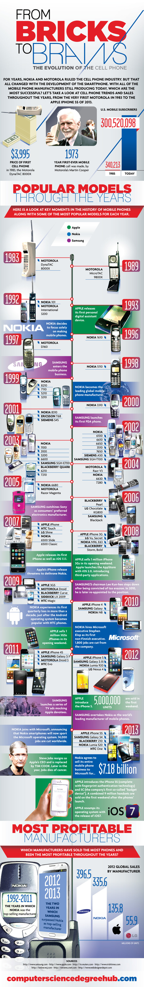 INFOGRAPHIC: From Bricks to Brains - The Evolution of the Cell Phone   Technology in the Classroom   Scoop.it