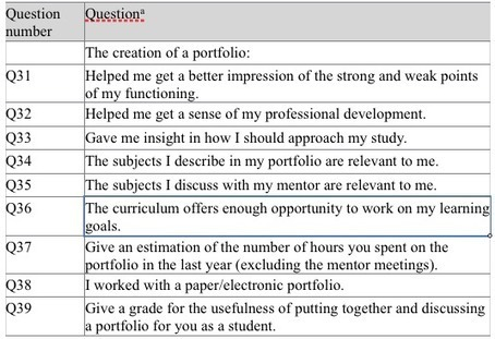 Comparing students' perceptions of paper-based and electronic portfolios | van Wesel | Canadian Journal of Learning and Technology / La revue canadienne de l'apprentissage et de la technologie | The Benefits & Challenges of ePortfolio Use - ePortfolios for Arts Students | Scoop.it