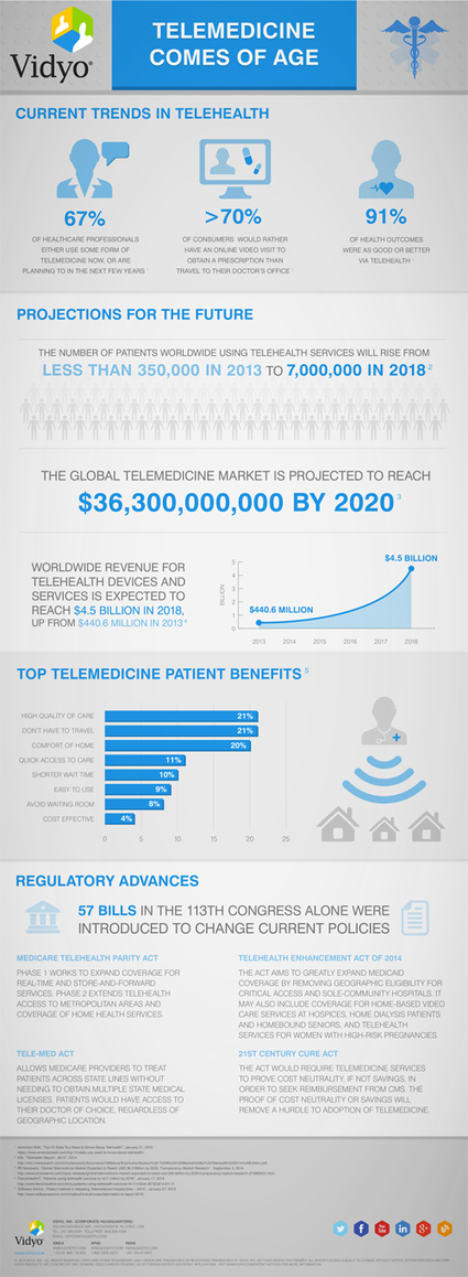 A Few Facts About Telemedicine | MDDI Medical Device and Diagnostic Industry News Products and Suppliers | 8- TELEMEDECINE & TELEHEALTH by PHARMAGEEK | Scoop.it