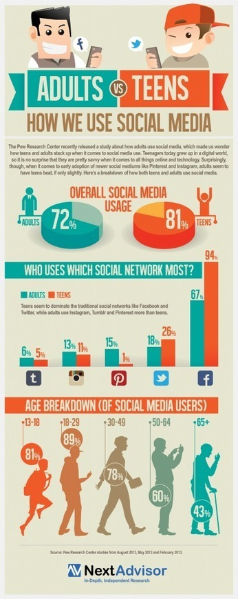 Adults vs. Teens: How We Use Social Media {Wordless Wednesday} | Tech Savvy Mama | AP Psych | Scoop.it
