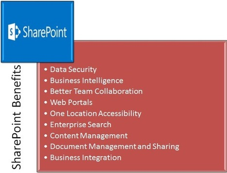 SharePoint Integration with Office 365: Harness Full Potential of the Cloud! | Office 365 Services | Scoop.it