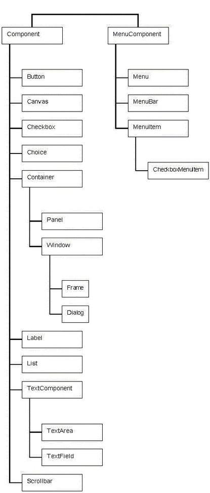 Cours java: Les composants graphiques   Cours Informatique   Scoop.it