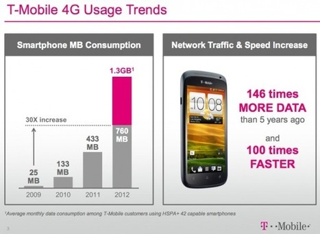 T-Mobile smartphones are data beasts, eating up 760 MB a month | 4G | Scoop.it