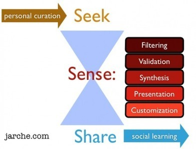 Harold Jarche: PKM as pre-curation | Harold Jarche | SteveB's Social Learning Scoop | Scoop.it