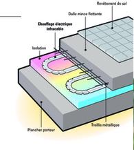 Infracable le chauffage lectrique bass - Consommation chauffage au sol electrique ...
