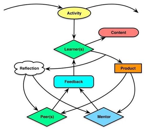 Learnlets » Activity-Based Learning | EduTek | Scoop.it