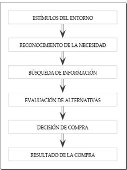 División del mercado | Segmentación y Analítica de Mercados | Scoop.it