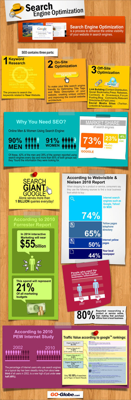 Why You Should SEO Your Business [Infographic] | Saleschase Blog | Business in a Social Media World | Scoop.it