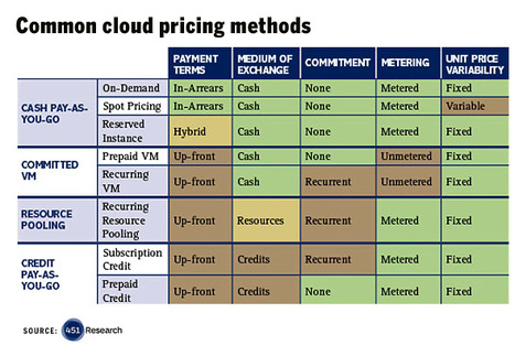 Cloud pricing: It's (really) complicated | A practical path to the cloud | Scoop.it
