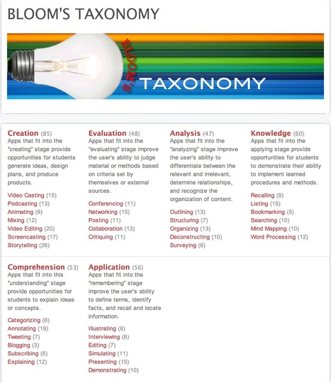 Bloom's Taxonomy Apps- A Great Resource Section for Teachers | Time to Learn | Scoop.it