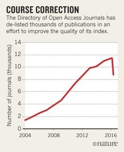 Open-access index delists thousands of journals | E-lehdet | Scoop.it