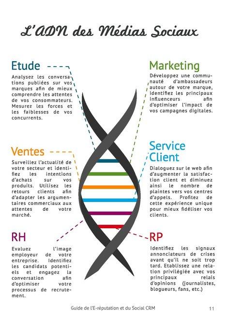 Guide de l'E-réputation et du Social CRM - L'ADN des medias sociaux | Digital Webmarket Design | Scoop.it