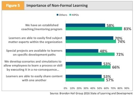 Learning Strategy 2016: A More Intense Focus on Blended Learning and Driving Performance | SHIFT elearning | Scoop.it