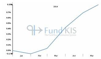 FR0011513563 - BNP PARIBAS DIVERSIPIERRE P | Fonds OPCVM les plus consultés sur Fund KIS | Scoop.it