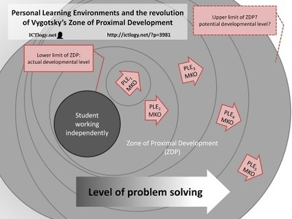 Personal Learning Environments and the revolution of Vygotsky's Zone of Proximal Development | Education in the Cloud | Scoop.it