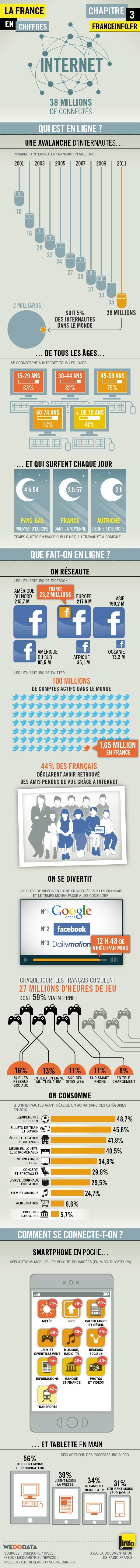 La France en chiffres : internet - FR