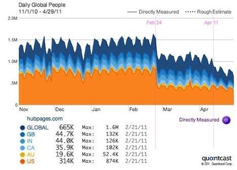 Etude : les moteurs de recherche ont-ils tué les fermes de contenus ? - Abondance   François MAGNAN  Formateur Consultant   Scoop.it