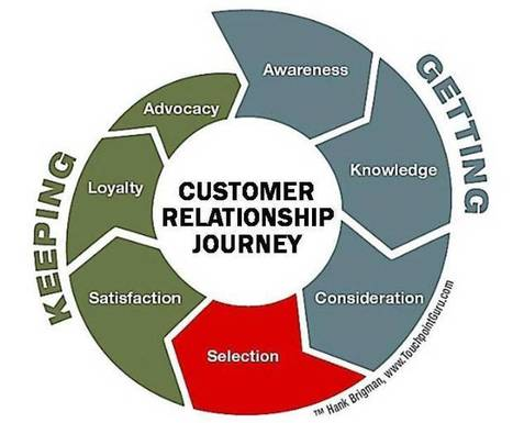 Understand Your Customer's 3 Journeys to Provide Customer Service Excellence | Customer Buying Journey | Scoop.it