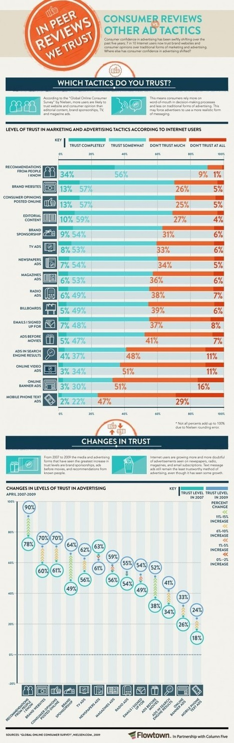 In Peer Review We Trust: Consumer Reviews vs. Other Ad Tactics   INFOGRAPHICS   Scoop.it