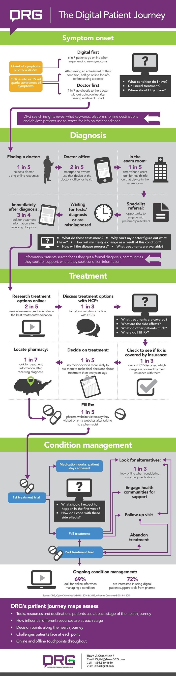 The Digital Patient Journey #moipatientconnecté #hcsmeufr #moiPatient   PATIENT EMPOWERMENT & E-PATIENT   Scoop.it