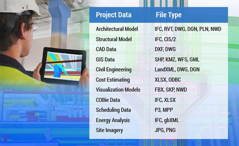 Open Data Exchange Standards to Improve Project Collaboration through BIM   Architecture Engineering & Construction (AEC)   Scoop.it