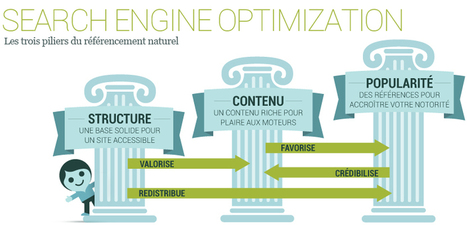 8 actions pour optimiser le referencement naturel d'une fiche produit | WORDPRESS , APPLIS WEB UTILES et PRESTATAIRES WEB | Scoop.it