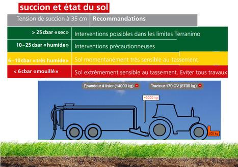 Le tassement des sols un frein à la fertilité des terres, l'outil Terranimo en Suisse | Chimie verte et agroécologie | Scoop.it