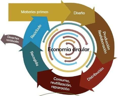 Economía circular: nuevas cadenas de valor | BMI: Business Models Insights | Scoop.it