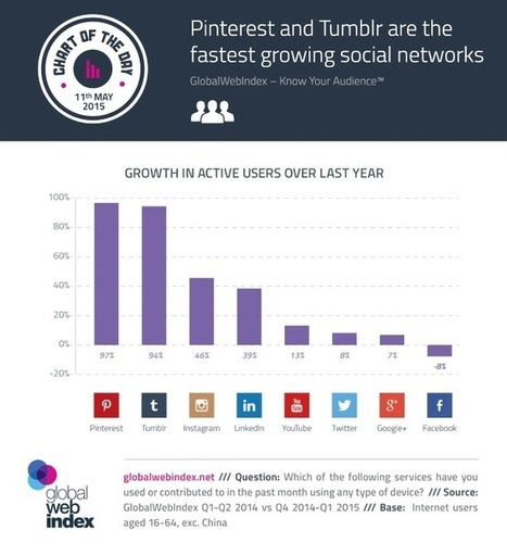 INFOGRAPHIC: Explosive Active User Growth for Pinterest, Tumblr | Pinterest | Scoop.it