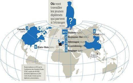 Les jeunes diplômés français : à fond la mondialisation ! | Du bout du monde au coin de la rue | Scoop.it