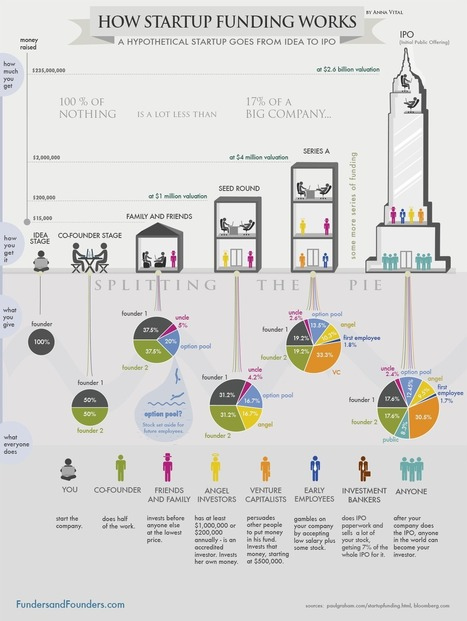 """How Funding Works - Splitting The Equity With Investors - Infographic"" Great Visuals 