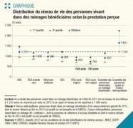 Revenus minima garantis : la moitié des bénéficiaires vivent avec moins de 920 (...) - Drees - Ministère des Affaires sociales et de la Santé | Solidarités | Scoop.it