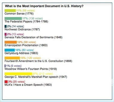 What are the 10 Most Important Documents in American History? | Things Past | Scoop.it