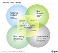 ANCIL Seminar at LSE | Information Literacy - Education | Scoop.it