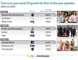 Social TV Apps- One of the Hottest Digital Trends For 2012 | DigitalMarketingLab | Second Screen, Social TV, Connected TV, Transmedia and TV Apps Market | Scoop.it