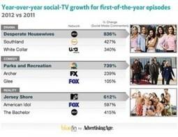 Social TV Apps- One of the Hottest Digital Trends For 2012   DigitalMarketingLab   Smart TV, social TV, apps   Scoop.it