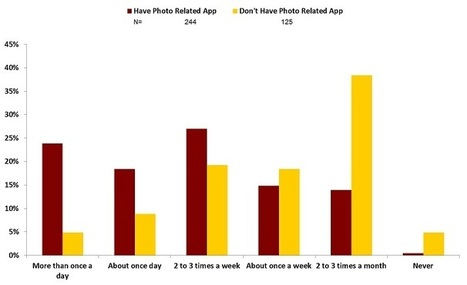 InfoTrends InfoBlog » Photo Apps and Consumer Behavior   YAT & Print media   Scoop.it