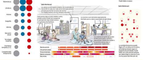 Infografía comparativa entre escuela tradicional, Waldorf y Montessori | PEDAC | Scoop.it