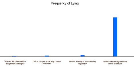 Most frequent lie ? | Terms of Service - Media literacy | EDTECH - DIGITAL WORLDS - MEDIA LITERACY | Scoop.it