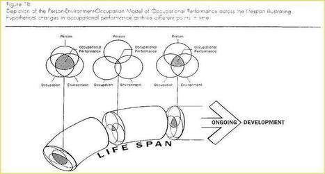 #occhat - Focus on Models - PEO/PEOP - 2nd July 2013 | Thompson's OT travels | Scoop.it