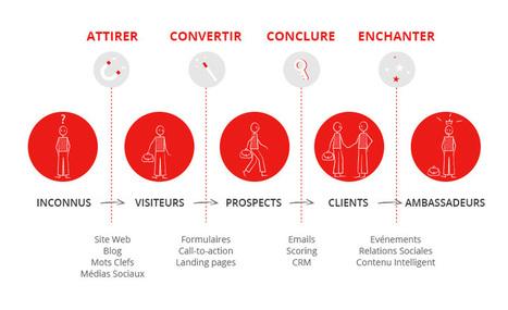 Qu'est-ce que l'Inbound Marketing ou comment vendre avec les canaux digitaux ? | Nouveaux business Models, nouveaux entrants (Transformation Numérique) | Scoop.it