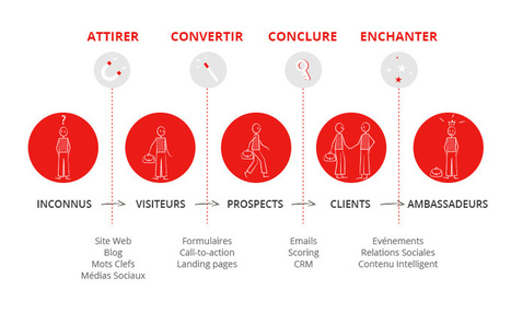 Attirer, Convertir, Conclure, Enchanter | Institut de l'Inbound Marketing | Scoop.it